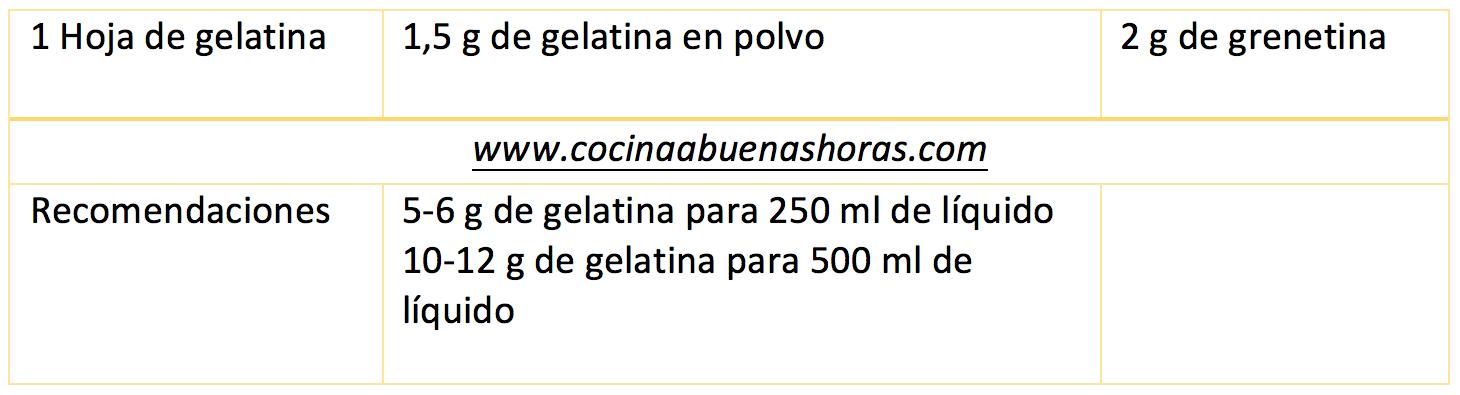 TABLA DE EQUIVALENCIA DE GELATINA