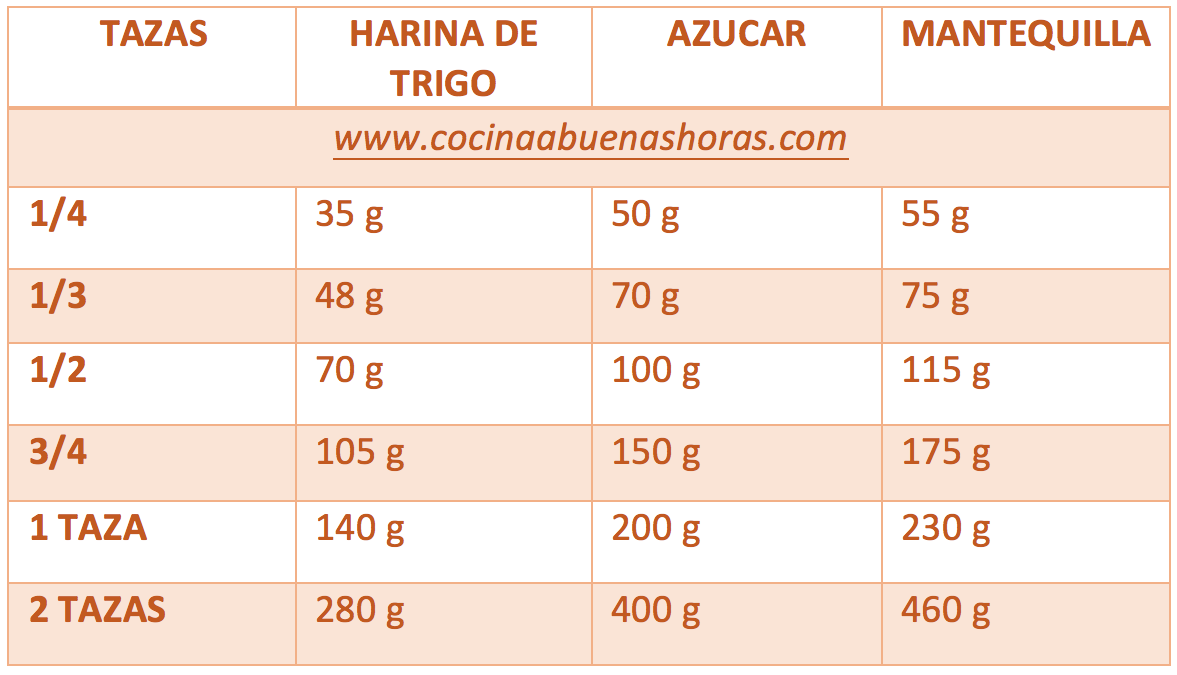 TABLA DE EQUIVALENCIAS DE SOLIDOS